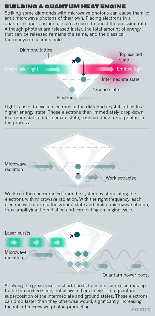 The New Thermodynamics How Quantum Physics Is Bending Rules Small Engine Light Diagram Last Week Oxford Based Team Posted A Preliminary Analysis Showing Evidence Of Predicted Boost Paper Has Yet To Be Peer Reviewed