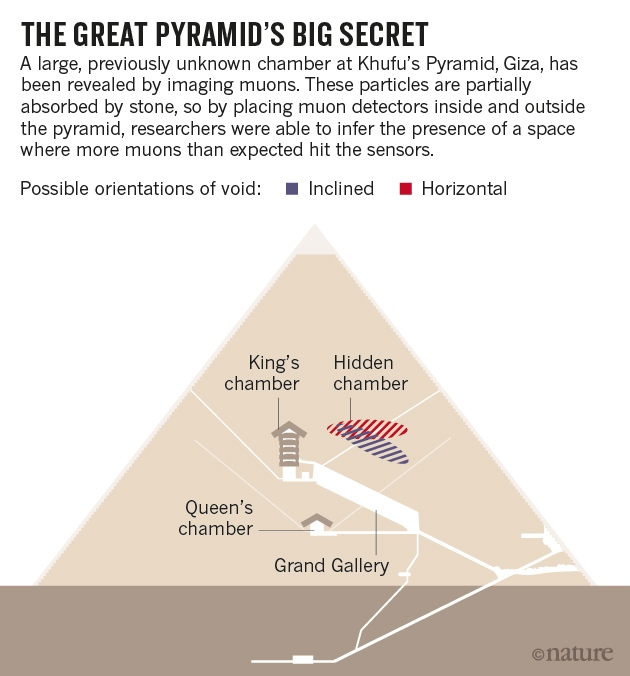 Cosmic-ray particles reveal secret chamber in Egypt's Great Pyramid :  Nature News & Comment