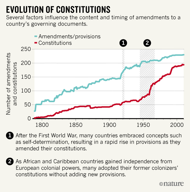 What countries' constitutions reveal about how societies evolve