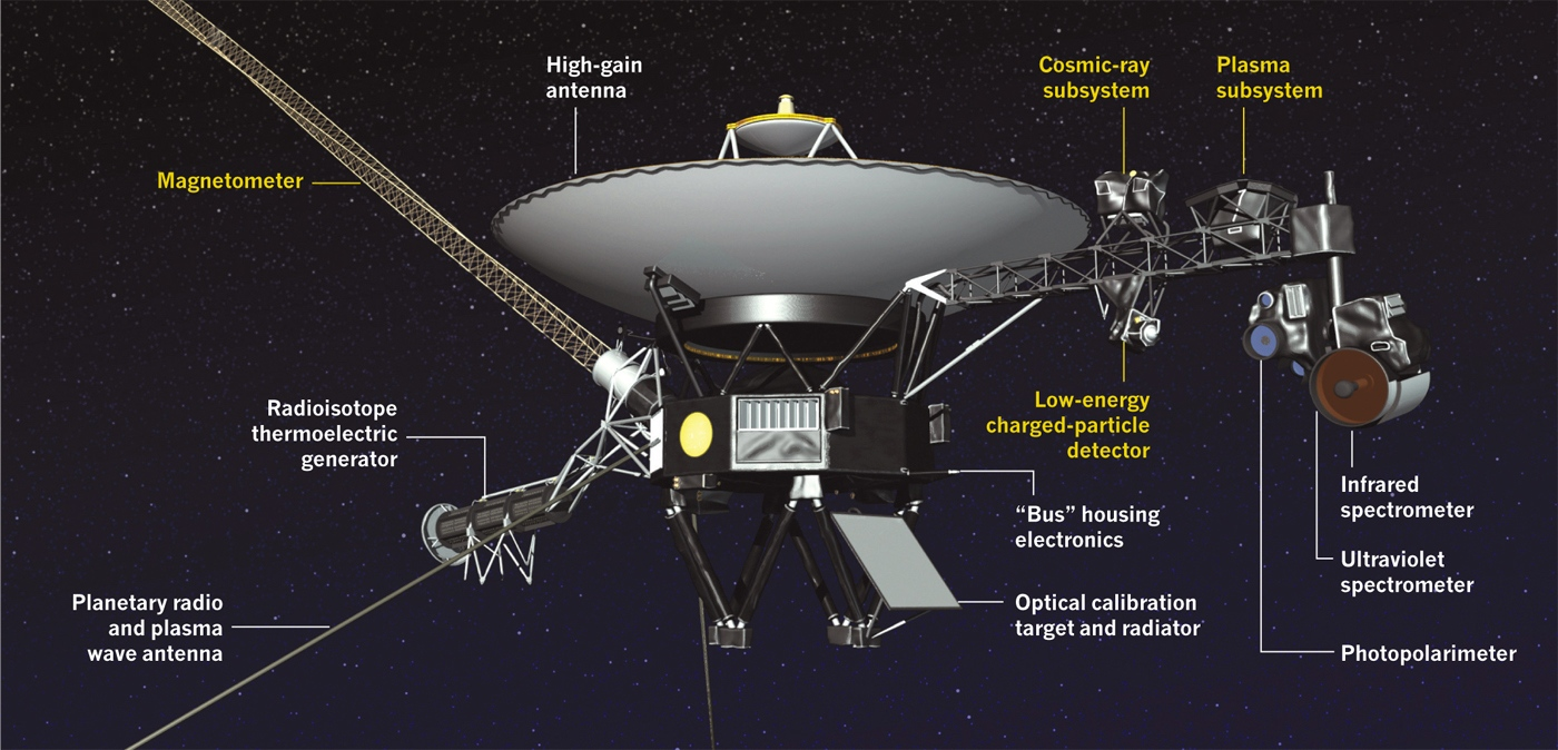 Voyager Annotatedjpeg Nature News Comment Labeled Diagram Of The Spacecraft Showing Location