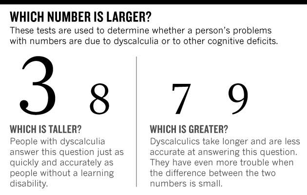 dyscalculia number games nature news comment
