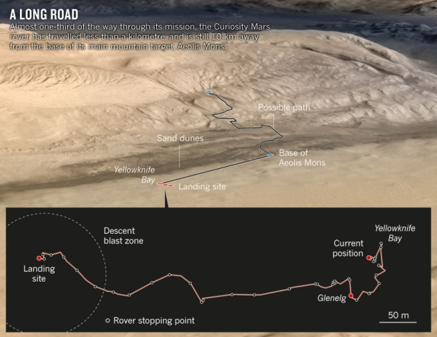 Curiosity Rover Path (page 2) - Pics about space