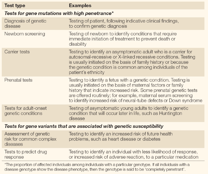 A Two Column Table Lists Seven Types Of Genetic Tests Beside Specific Examples Each