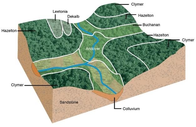 Block Diagram Showing Distribution Of Soil Bodies Across A Landscape