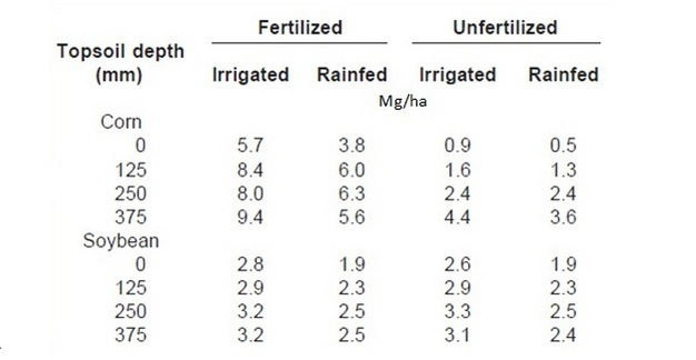 Impact of fertilizer, irrigation and topsoil depth on grain yield.
