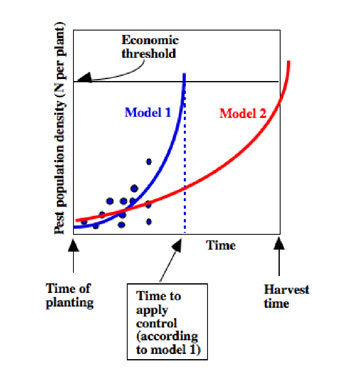 nature scope and importance of population studies