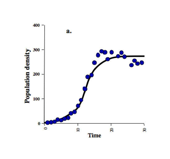 How Populations Grow The Exponential And Logistic Equations Learn