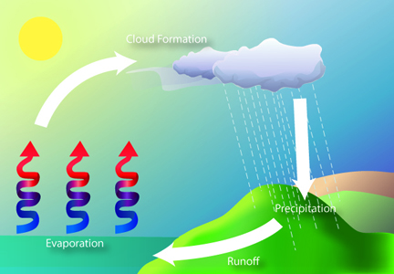 Evaporation, condensation, and precipitation cycles