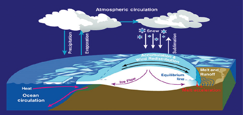 Short-term stability and long-term collapse: exploring the complex behavior of the Antarctic ice sheet | Eyes on Environment | Learn Science at Scitable
