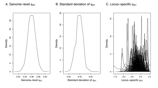 Statistics of population differentiation can be estimated by Bayesian methods, which provide a probabilistic framework in which to interpret differentiation of individual loci.