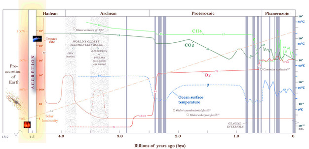 Earth S Earliest Climate Learn Science At Scitable