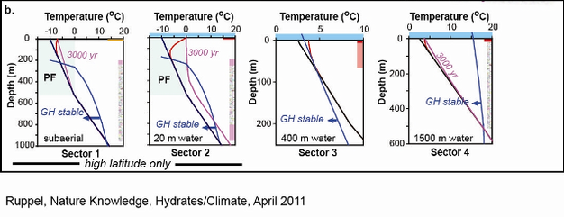 Gas hydrate sectors and their response to climate change.