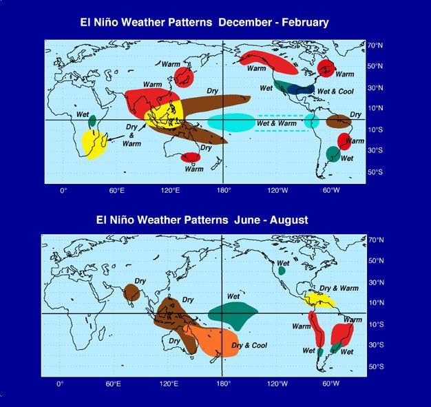 "El Niño weather patterns, also known as ""teleconnections""."
