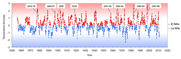 ENSO timeline of the past 150 years.