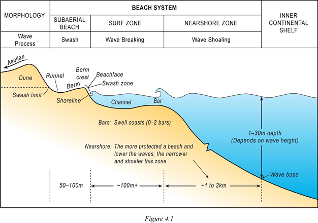 Coastal processes and beaches learn science at scitable an idealised cross section of a wave dominated beach system ccuart Gallery