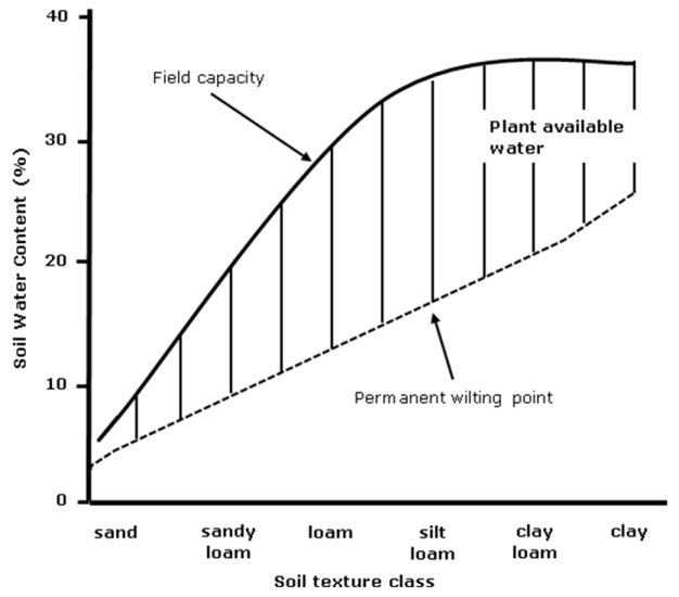 b8881e92869 Generalized relationship between soil texture classes and plant available water  holding capacity.