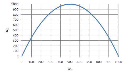 What is a cheetah population decline graph?
