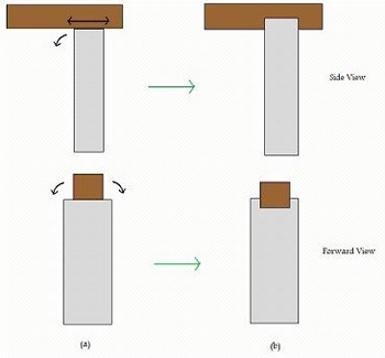 Lesson 9: Structural Hazards   Learn Science at Scitable