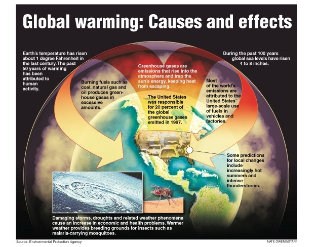 Global warming: causes and effects (EPA 2009). | Learn Science at ...
